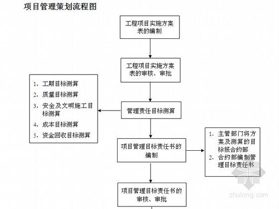 建筑工程项目管理策划