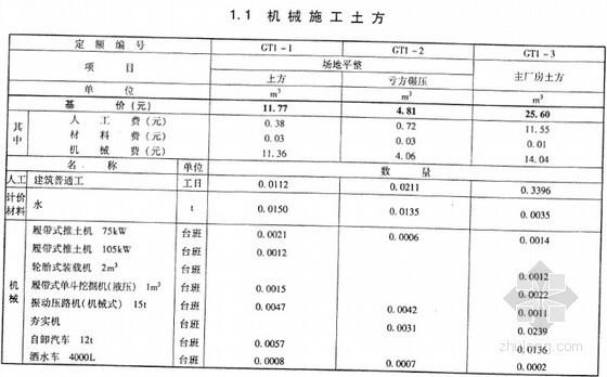 2013年版电力建设工程概算定额(第1册建筑工程 780页)