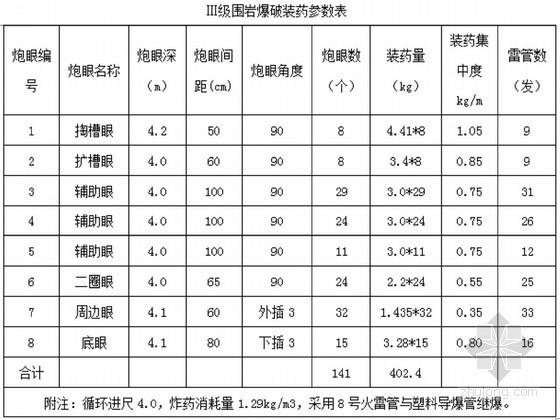 [河南]高速公路隧道专项施工方案(中铁)