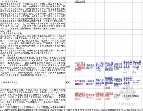 湖南宜凤高速公路全套资料表格