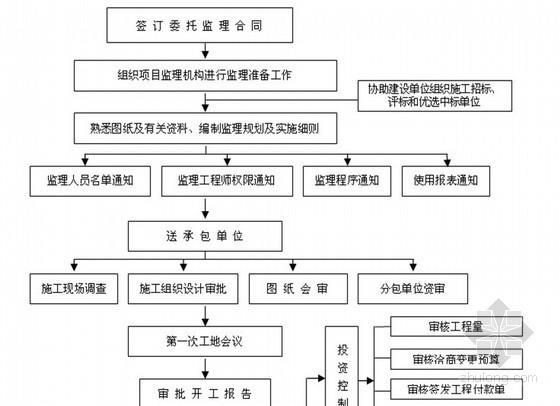 [江苏]房建工程监理大纲(范本 流程图)