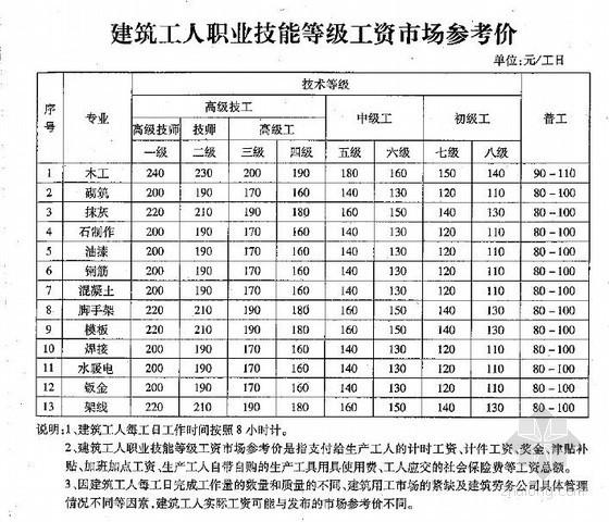 [青岛]2013年3月份人工及材料信息价(25页)