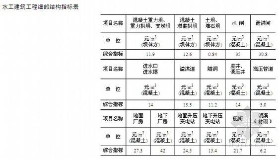[宁夏]2009版水利建筑工程预算定额