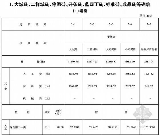 [河北]2014版仿古建筑工程消耗量定额(仿古下册)593页