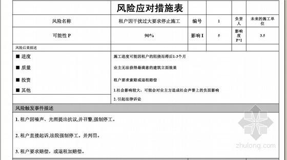 设计阶段及施工准备阶段项目管理讲义148页