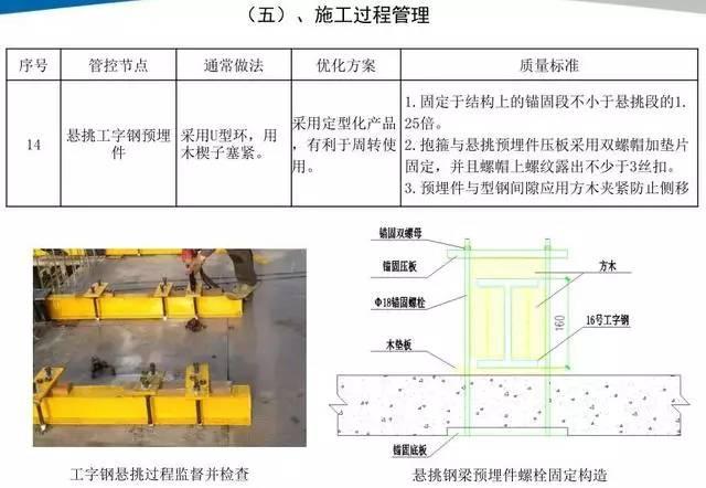 悬挑脚手架搭设施工工艺标准,样板审核制实施案例!_26