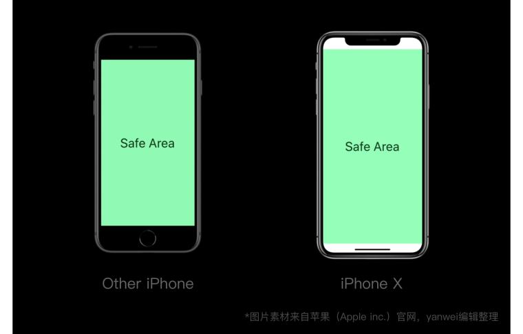 三分钟弄懂iPhoneX设计尺寸和适配_5