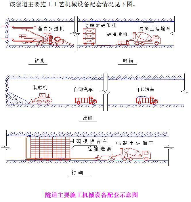 隧道主要施工机械设备配套示意图