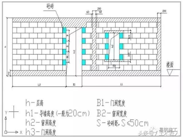 砌筑工程施工注意事项以及模板及支模架工程检查应该注意的点