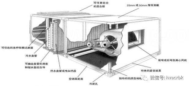 中央空调末端设备分类与应用_7