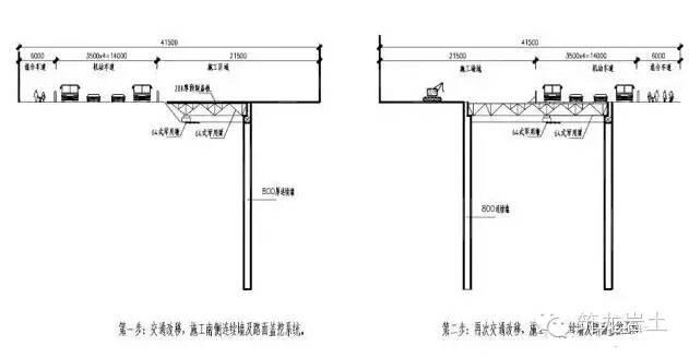 地铁站深基坑土方开挖施工方法比较(明挖法、盖挖法、暗挖法)_10