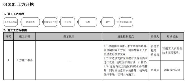 建筑工程施工工艺质量管理标准化指导手册_5