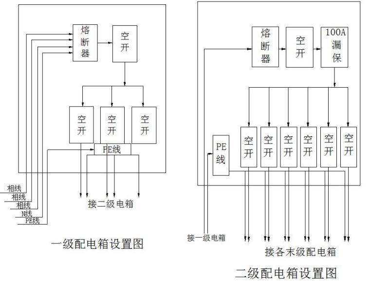 [黑龙江]高层住宅楼工程临时用电方案