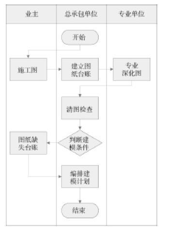 大型综合体总承包模式下的BIM实施应用