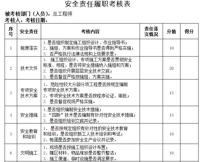 安全责任履职考核表