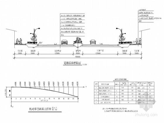 [四川]城市主干道道路工程施工图设计149张(交通 涵洞 绿化)