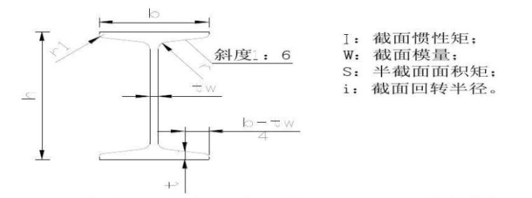 急!急!急!求悬挑16#工字钢修补加固方案?