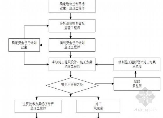 [江苏]某框架住宅工程监理规划(流程图 质控详细)