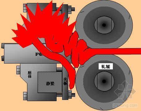 某钢厂降低轧钢机导板座松动产生的废品量QC成果