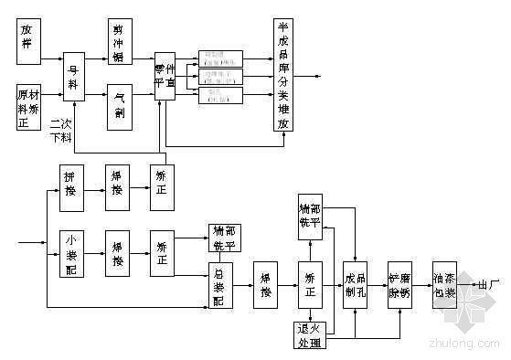 钢结构加工大流水作业生产的工艺流程图