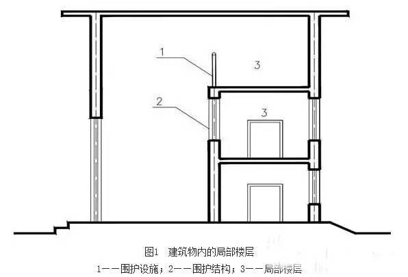 建筑工程建筑面积计算规范