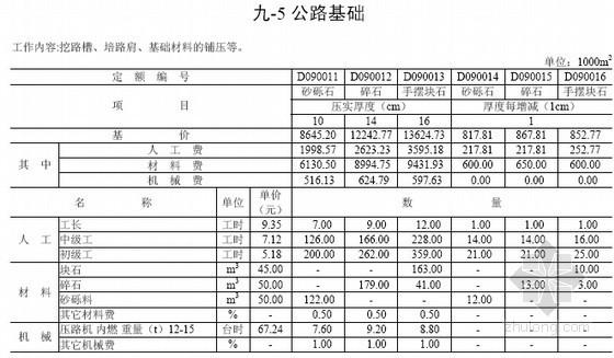 [四川]2013版地质灾害防治工程治理工程预算定额(第四册 287页)