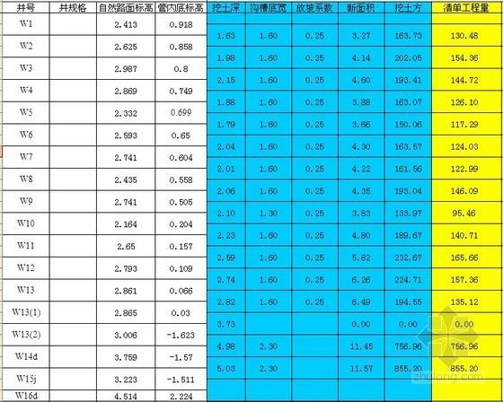 市政给排水管道工程量计算表格