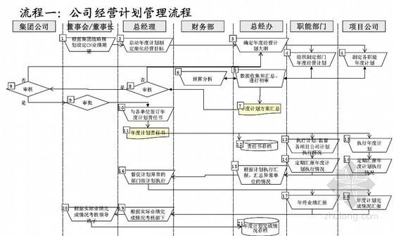 房地产企业管理模式创新研究报告(CNDC)101页
