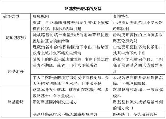 路基病害的类型与整治措施_4