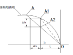 涵洞施工测量作业指导书