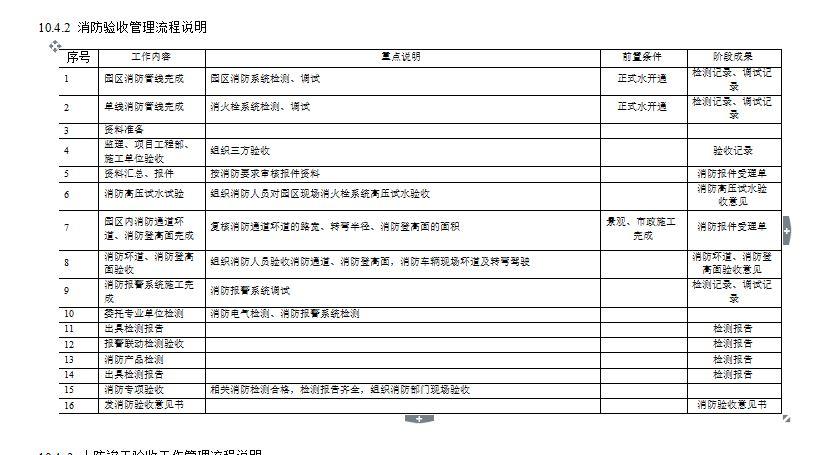 绿城房产集团工程精细化管理指引(试行)定稿(上)_9