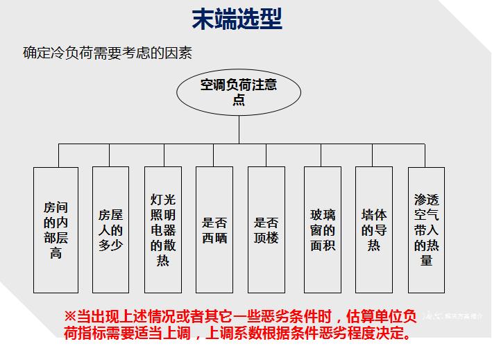空调水系统选型步骤图文详解(末端、机组、管路、水泵、冷却塔)_4