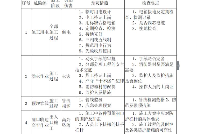 【市政道路】荆州城北快速路监理大纲(共151页)_16