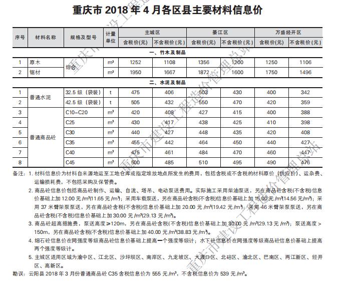【重庆】工程造价信息2018年第五期_2