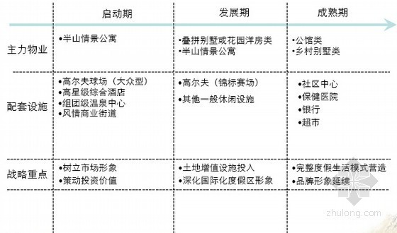 [四川]休闲度假项目总体策划方案解析(大量附图)-犹如计划