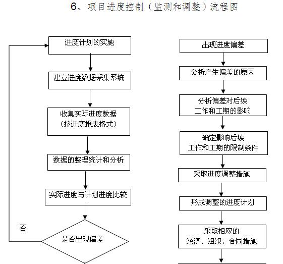 韦德娱乐1946老虎机_工程总承包EPC建设工程项目管理方案(225页)_3