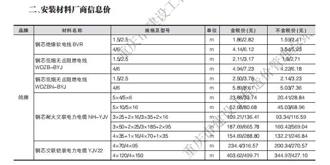 【重庆】工程造价信息2018年第五期_6