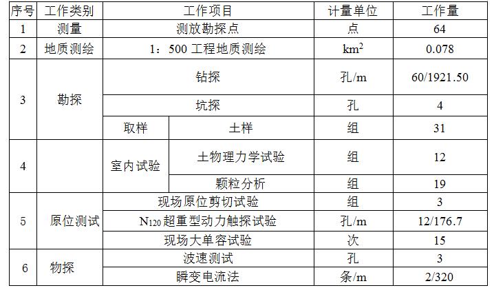 泰逸山庄项目斜坡区(滑坡、边坡及酒店场地)岩土工程勘察