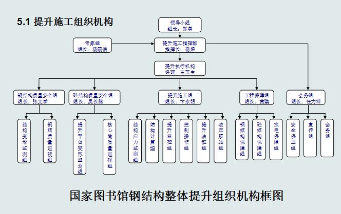 [中铁]国家数字图书馆工程钢结构整体提升施工技术(共84页)