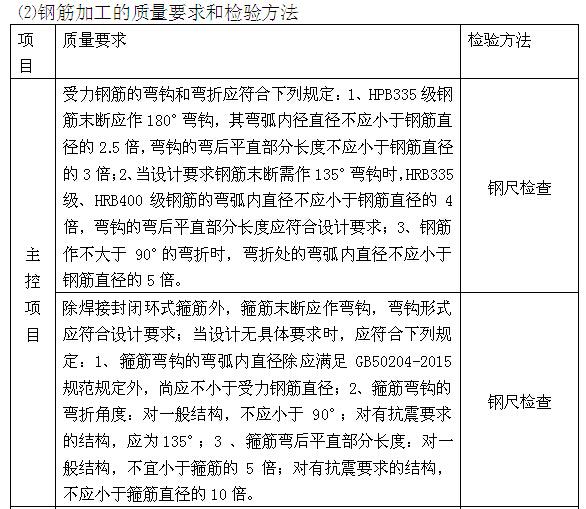 小学工程监理实施细则范本(150页,图文丰富)_10