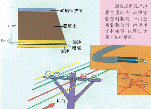 工程施工现场安全标准化图文展示256页_6