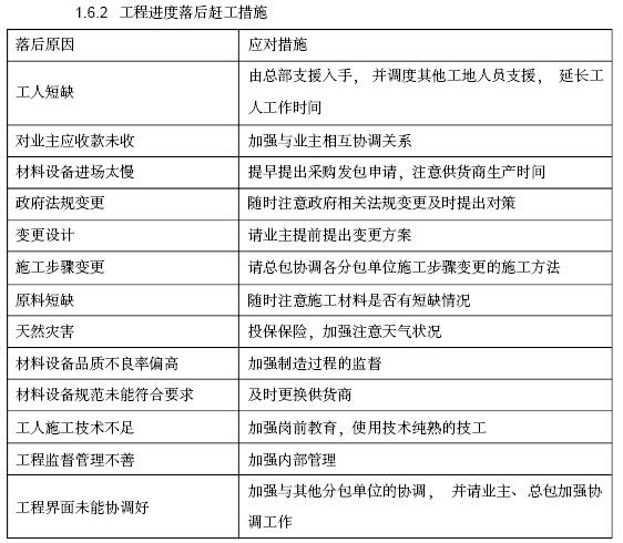 酒店项目精装修工程施工组织设计(168页,附图丰富)_4