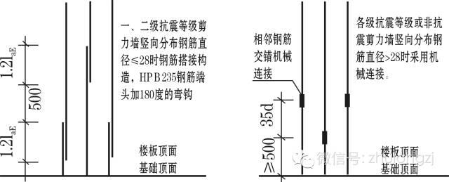 剪力墙钢筋工程量计算,钢筋算量最复杂构件,这个必须会!_8